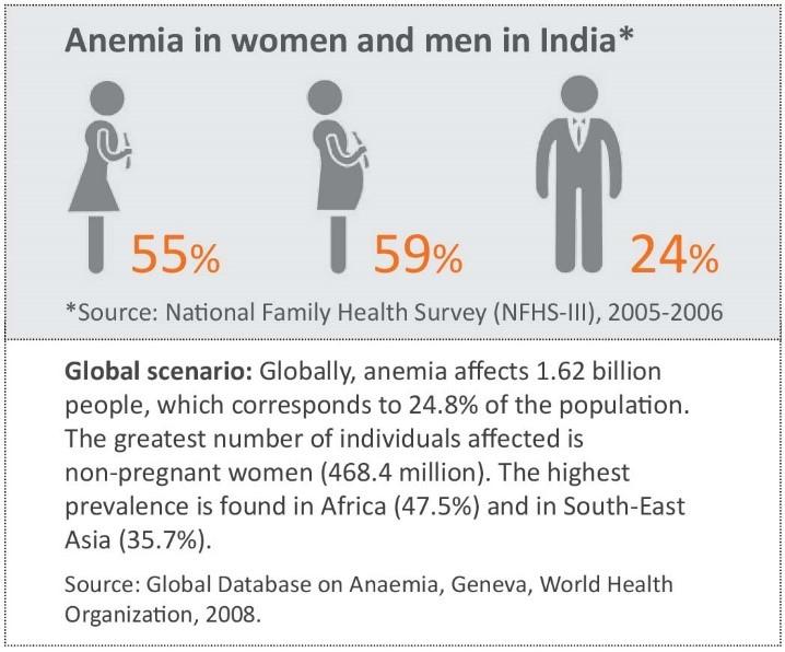 anemia-men-women