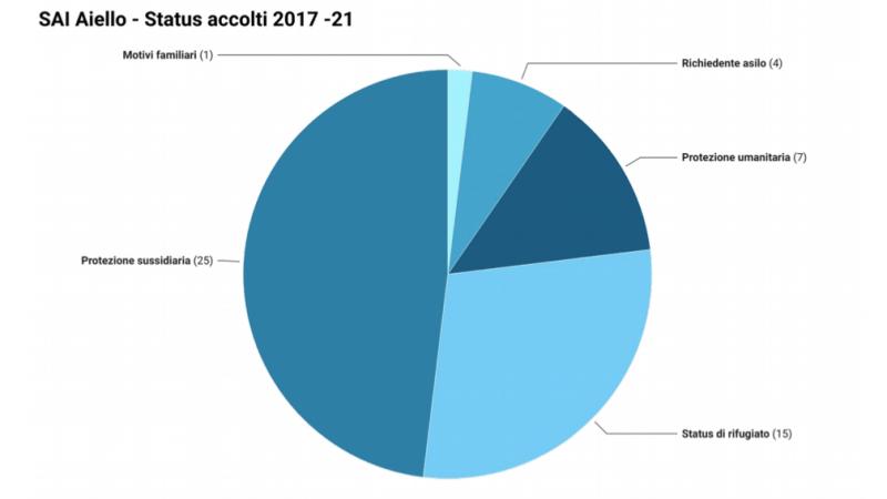 L'accoglienza possibile: report sul sistema di accoglienza nel Comune di Aiello del Friuli