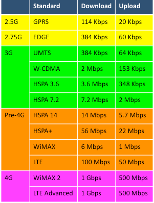 3g Speed Vs Lte