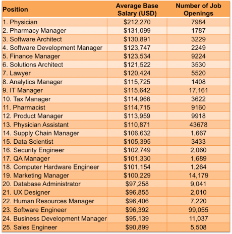 Where The Jobs Are The Most In Demand Icttech Skills 2015