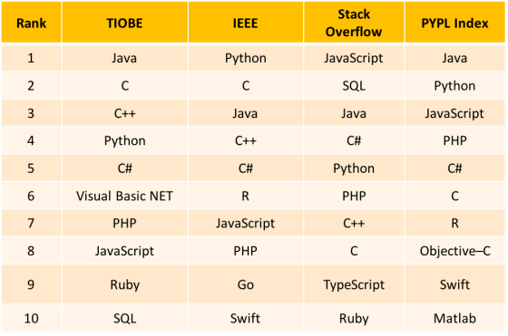 Best programming languages to learn in 2018
