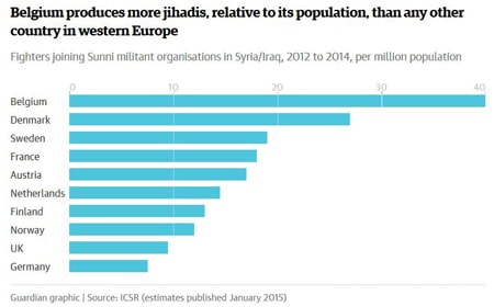 Foreign Fighters in Syria/Iraq (2012 to 2014) - per million population