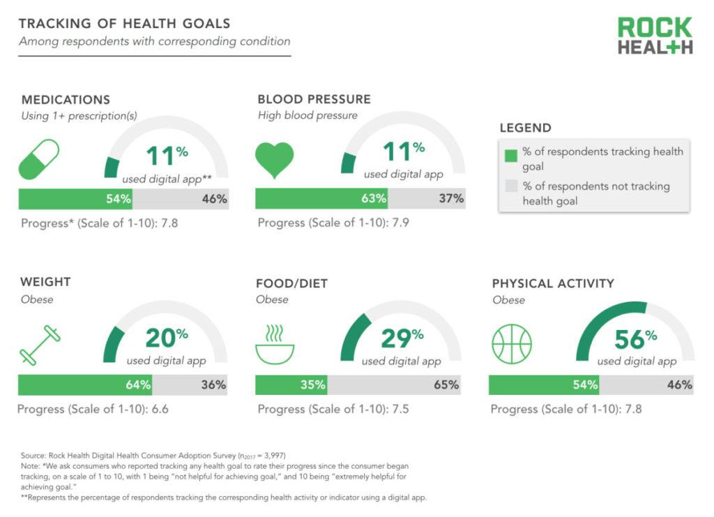 health action model