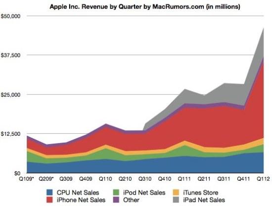 apple ict sales