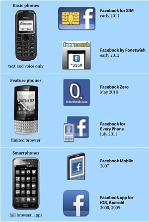 facebook-mobile-access.jpg
