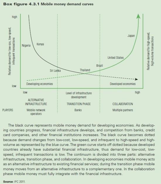 mobile-money-demand-curves-wb.jpg