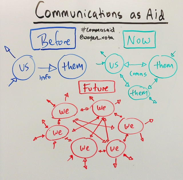 communication-as-aid
