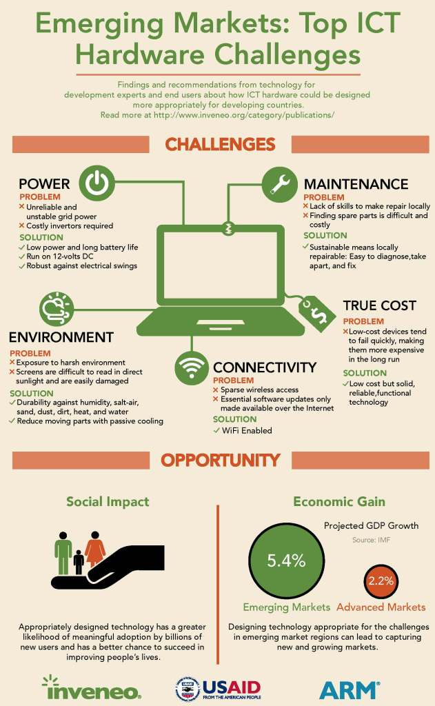 Hardware Challenges Infograph
