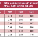 Ecommerce Insights From UNCTAD Information Economy Report 2015