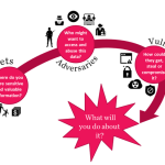 What's Your ICT4D Cyber Threat Model?