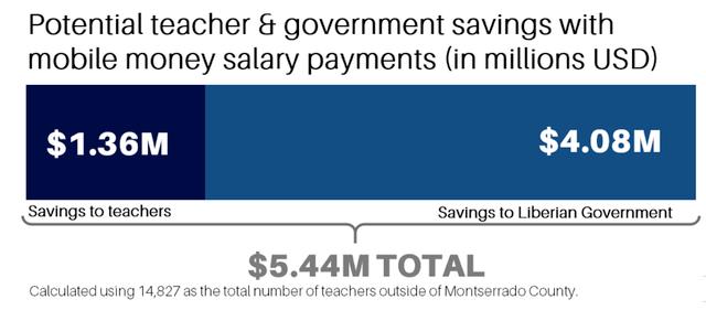 mobile-money-liberia