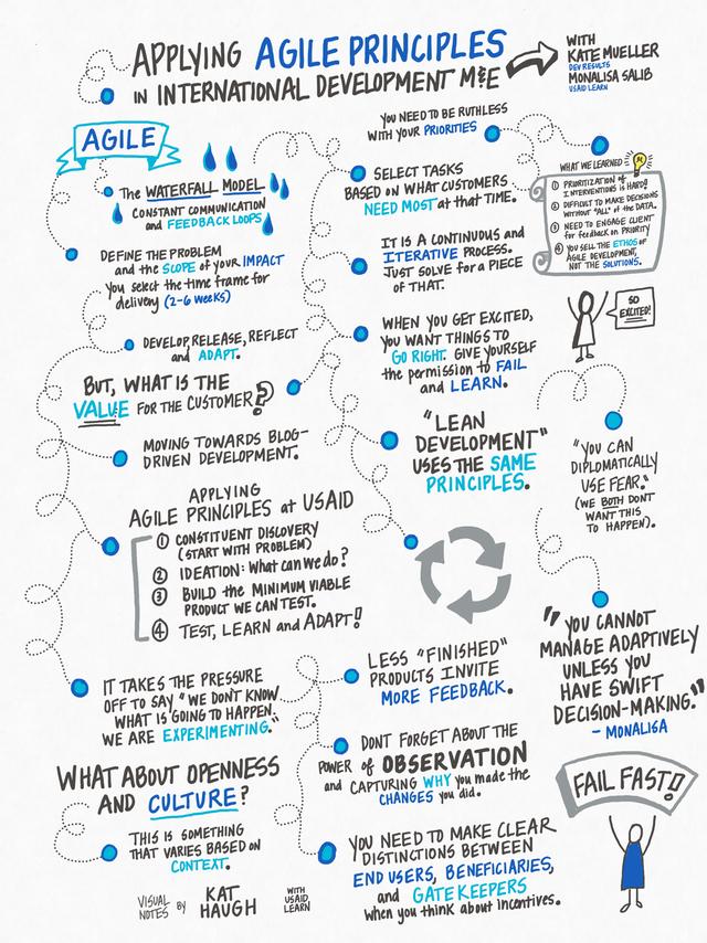 agile_session_doodle