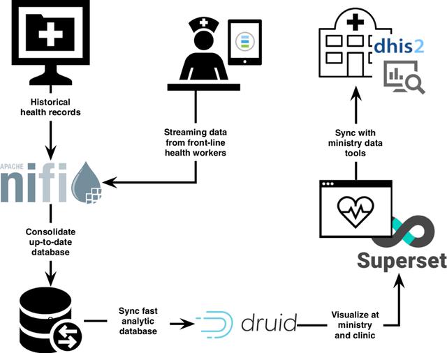 Enterprise Data Warehouse