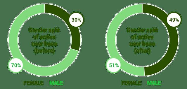 Gender Gap Closed