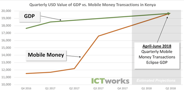 mobile money vs gdp kenya