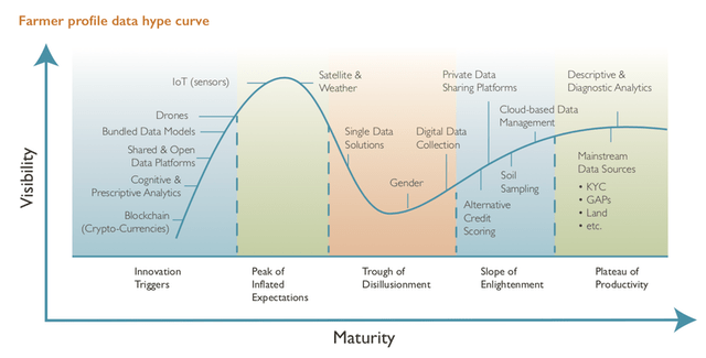 farmer digital solutiuon hype curve