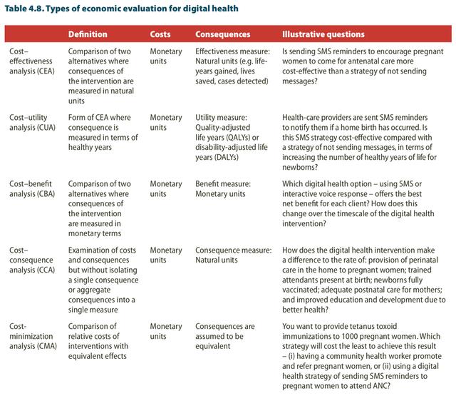 economic evaluation digital health