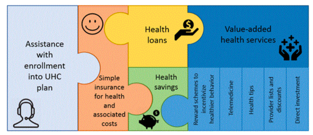 health financial services