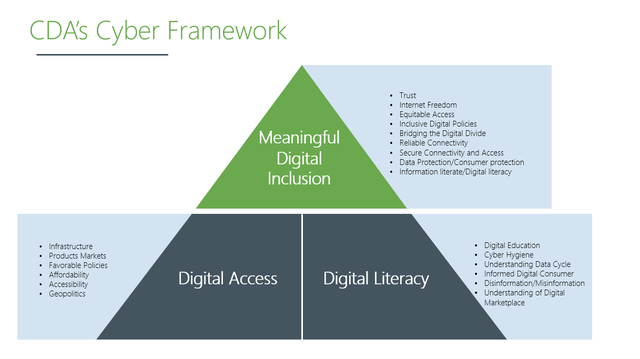 dai cda cyber framework