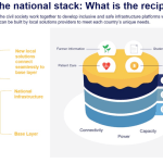 What is the Digital Technology Solution Stack for Country Resilience?