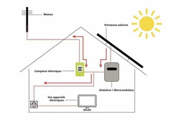 Comment installer des panneaux solaires