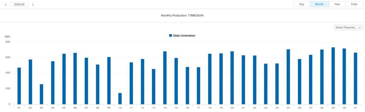Supervision de la production photovoltaïque au mois de mai