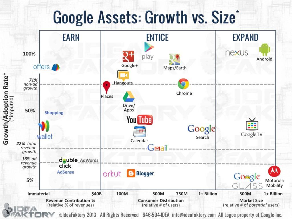 google strategy part ii the deep dive free login