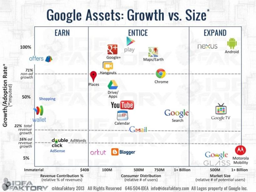 google assets