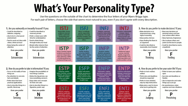 official myers briggs test free