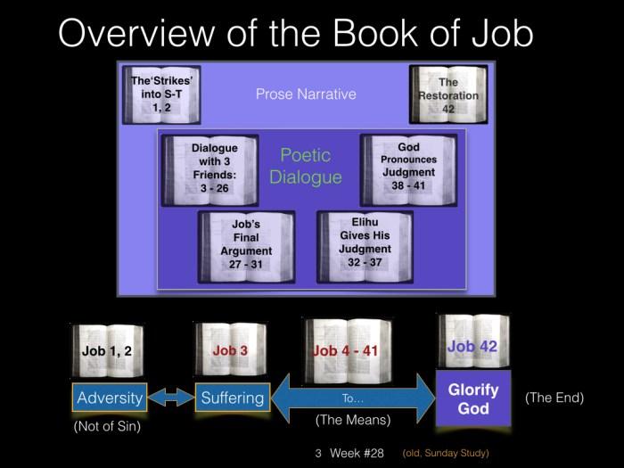 Book of Job, Raz, Key Charts Dec 2014.003
