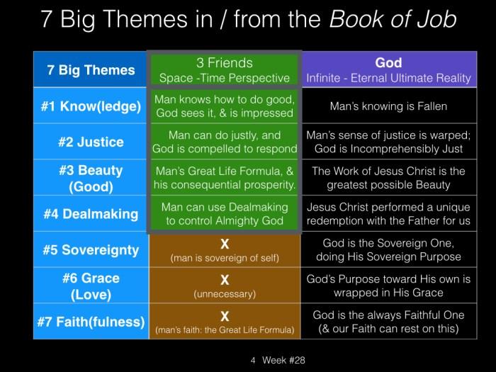 Book of Job, Raz, Week #28.004