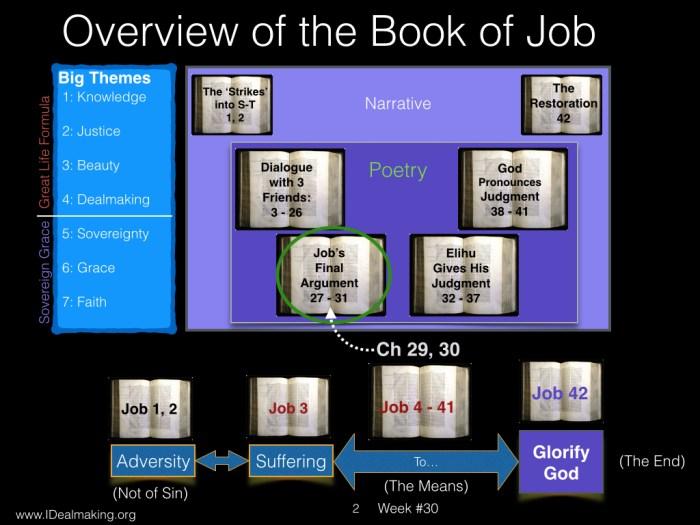 Book of Job, Week #30 LB.002