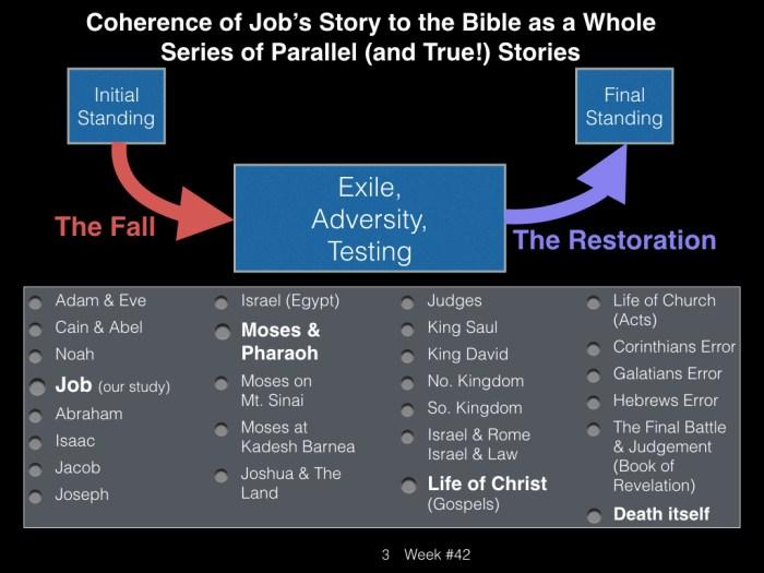 Book of Job, Week #42.003