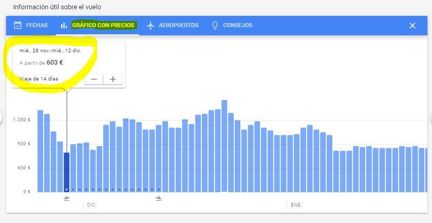 Grafico con precios2_googleflights_Ideas on Tour