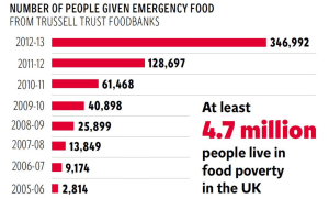Food poverty Figures for the UK, via the Trussel Trust