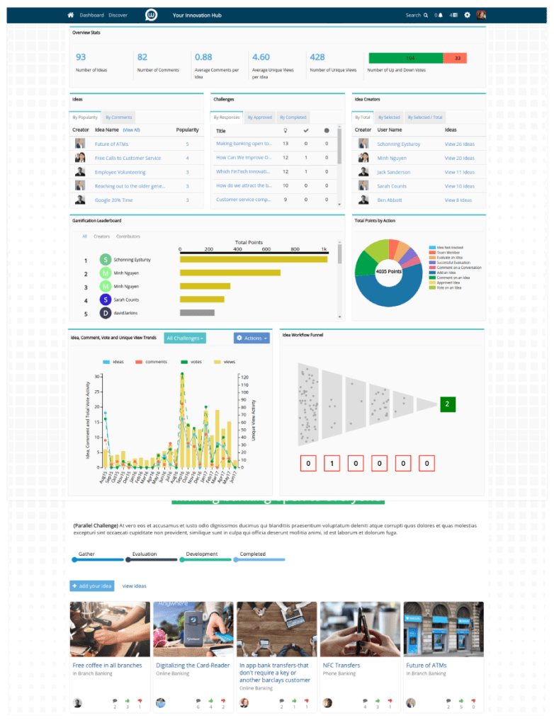 An example of the dashboard of Idea Management Systems: Wazoku's Idea Spotlight