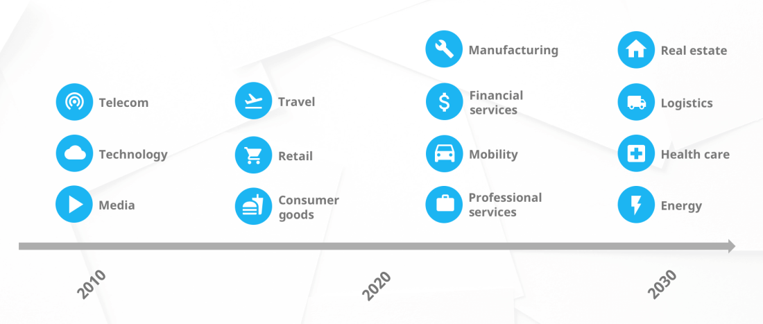 Industries affected by upcoming disruption