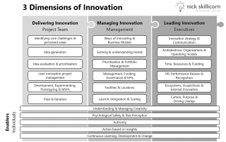 23 core capabilities required to innovate: 3 Dimensions of Innovation by Nick Skillicorn