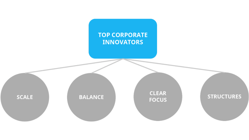traits of top corporate innovators