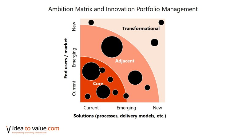 Example summary of Innovation Portfolio (Nick Skillicorn)