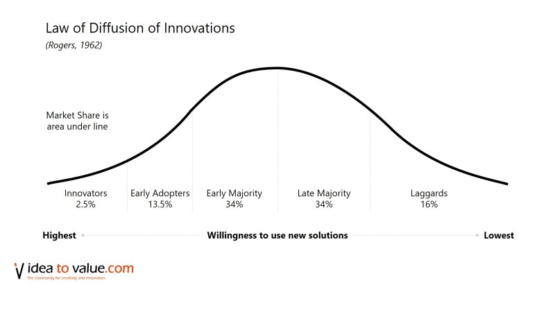 Rogers Law of Diffusion of Innovation
