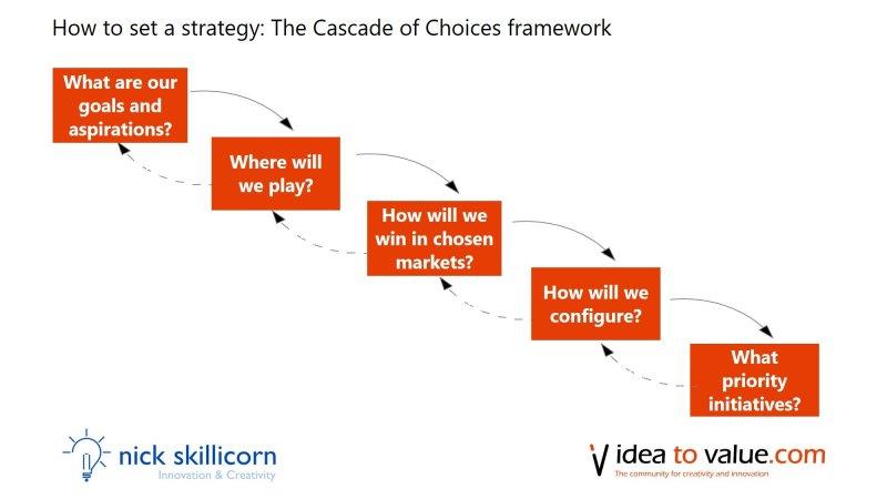 cascade of choices