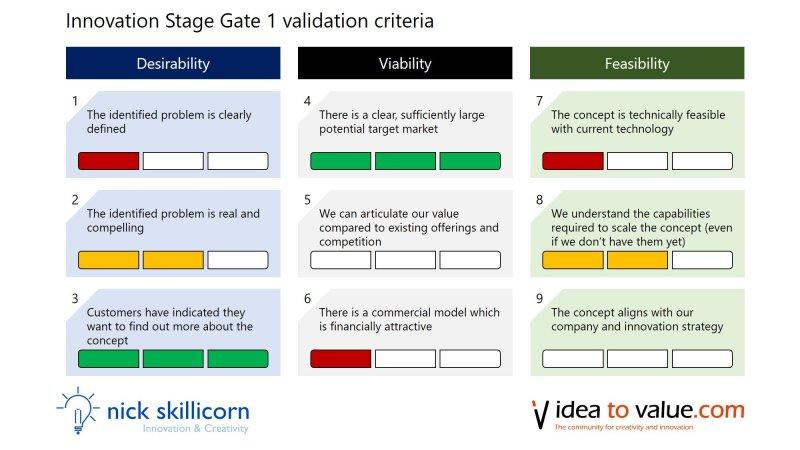 stage gate 1 validation criteria