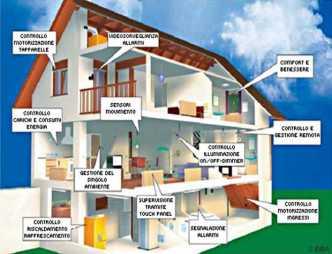 migliorare l'efficienza energetica della casa: schema di impianto domotico
