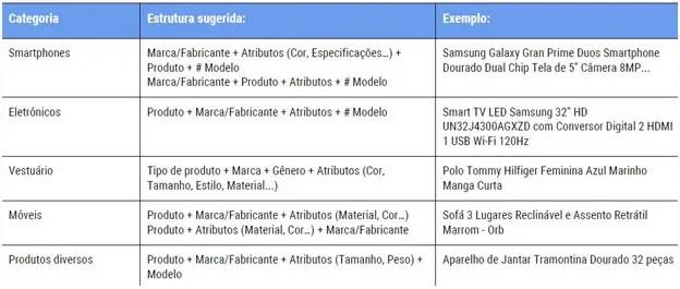 Modelo de como preencher informações do produto no Carrefour Marketplace