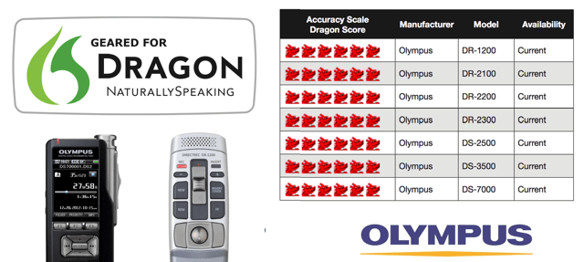 Olympus Digital Dictaphones Awarded 6 Dragons by Nuance