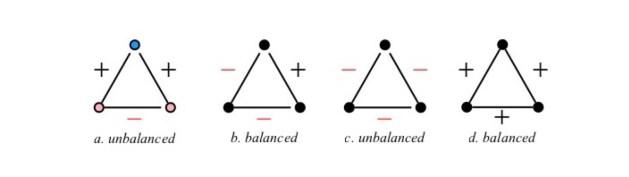 three-node signed graphs