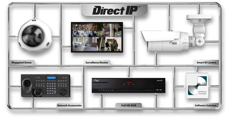 Modelkit DirectIP