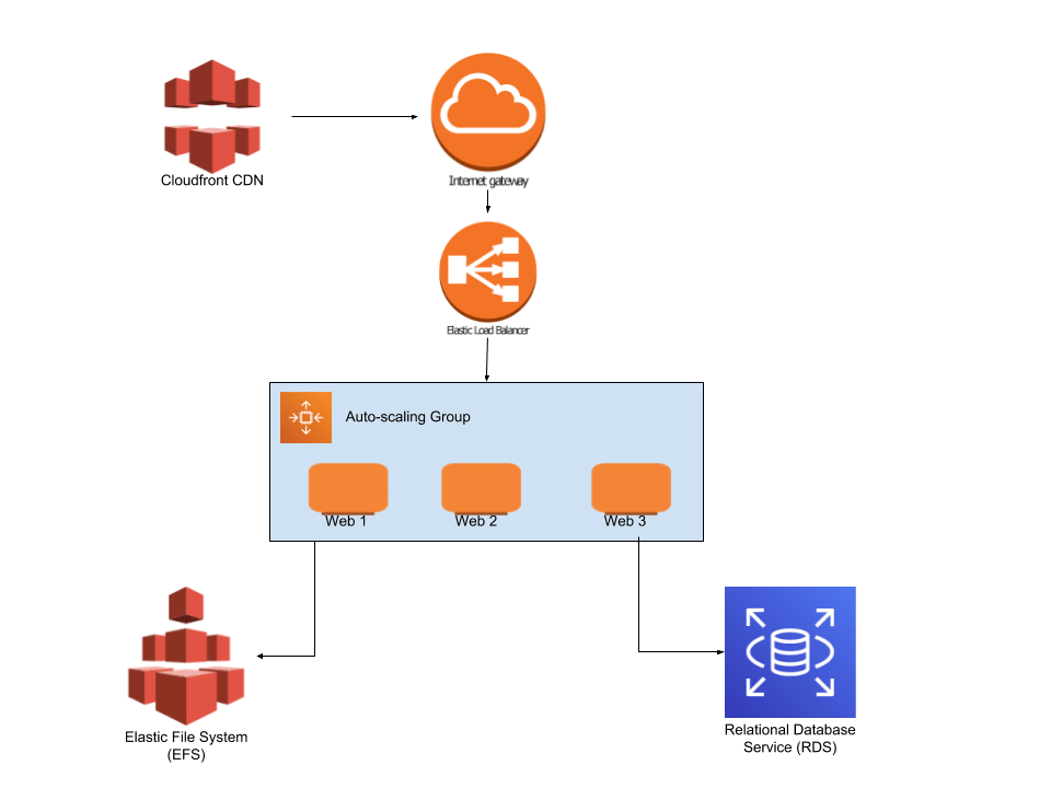AWS Infrastructure design usingCloud Front, ELB, Auto Scaling, EFS,and RDS
