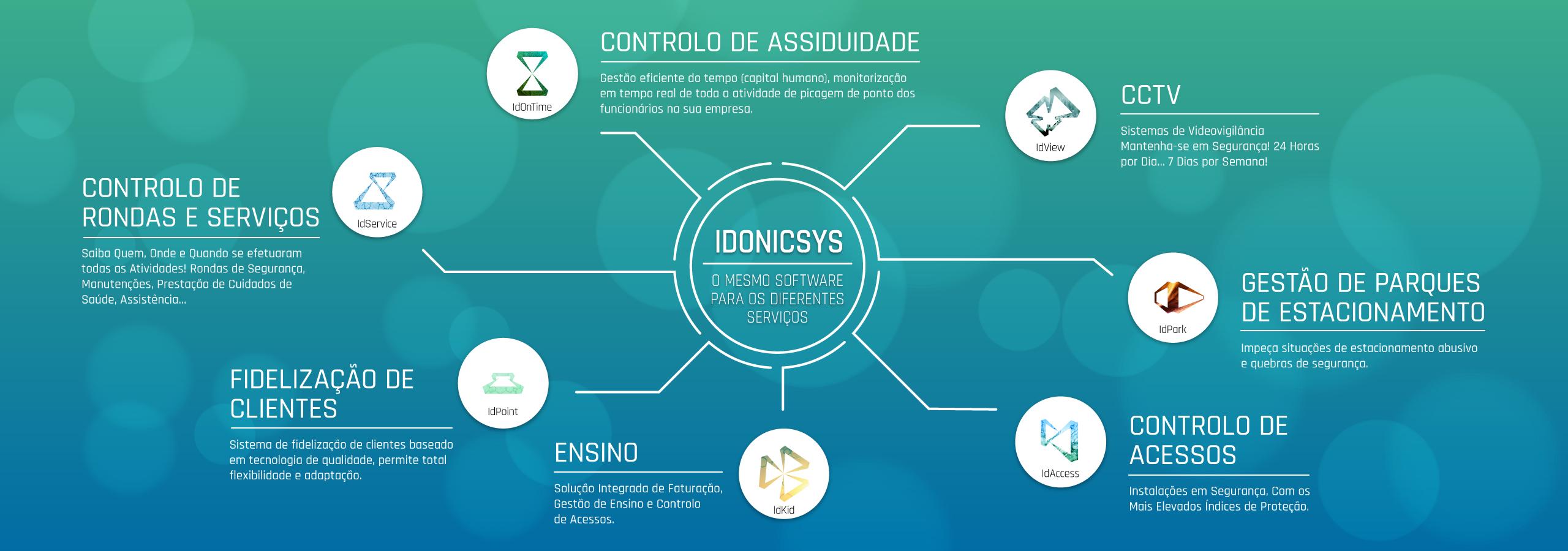IDONICSYS , Software Developed by IDONIC, Gestão, Controlo, Segurança.